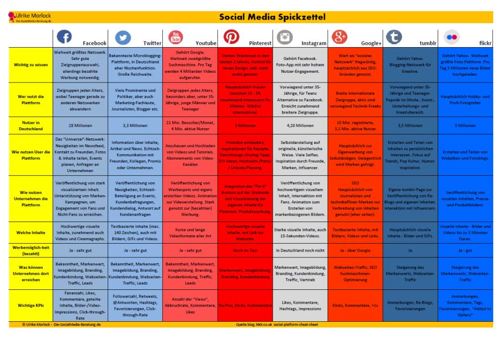 Infografik Social Media Spickzettel 2015 - Übersicht über alle wichtigen Social Media Netzwerke