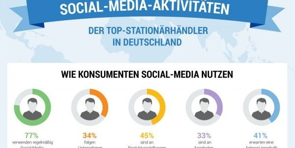 Social Media – tote Hose bei Kundenanfragen